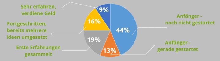 Ergebnisse-aus-der-Umfrage