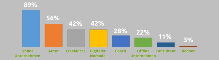 Ergebnisse aus der Umfrage_2